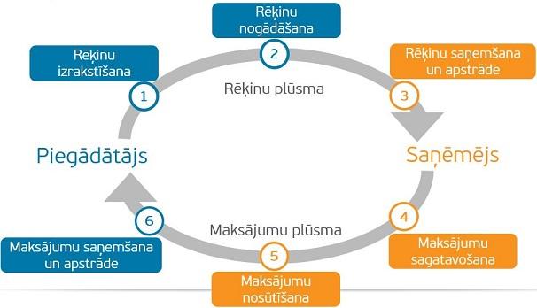 Norēķinu plūsma sastāv no rēķinu un maksājumu plūsmām.